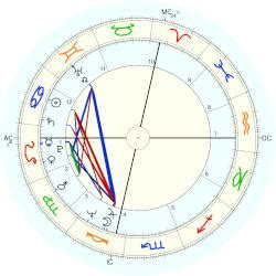 george h w bush date of birth george w bush horoscope for birth date 6 july 1946 born