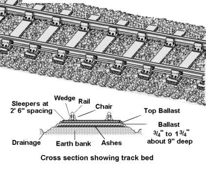 train track section railroad track cross section quotes