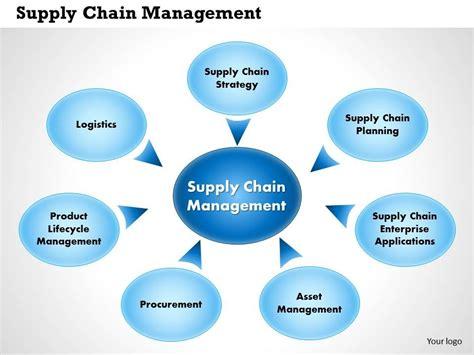 0514 supplier chain management powerpoint presentation