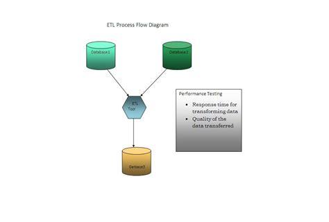 etl testing workflow process etl testing workflow process image gallery etl process