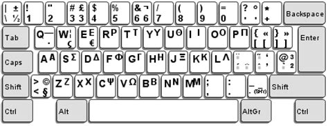 keyboard layout greek latin ibm globalization national group