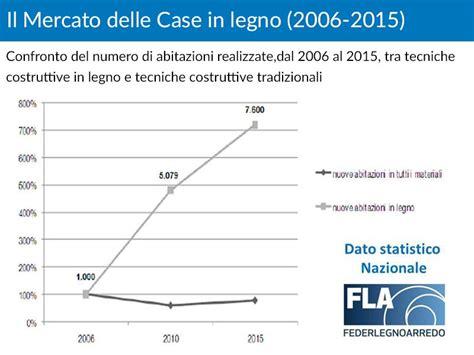 Mercato Legno by Sviluppo Mercato Delle In Legno Ecosisthema