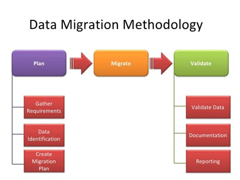 data migration document template data migration erp ax