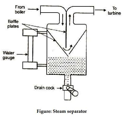 steam power plants study material lecturing notes steam separators steam driers study material lecturing