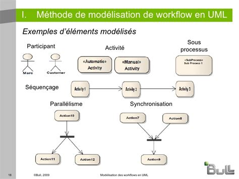 uml workflow workflow uml best free home design idea inspiration