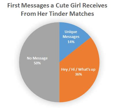 How To Search For On Tinder 5 Steps To Start A Tinder Conversation Smoothly Every Time Tinder
