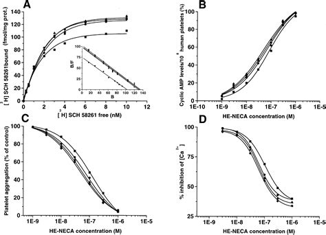 Msg Caffeine Detox Time by Dose And Time Effects Of Caffeine Intake On Human Platelet