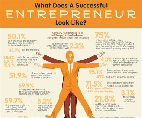 blueprint to business an entrepreneur s guide to taking committing to the grind and doing the things that most won t books infographic anatomy of a successful entrepreneur factors