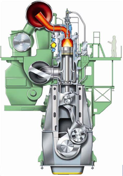 Marine Engineering By Rethinavel Pandi The Diesel Engine