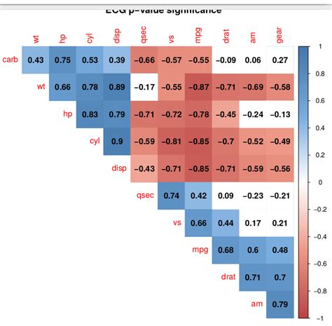 R Title Value how to r corrplot title position correct stack