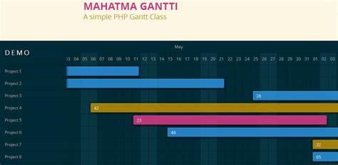 diagramme de gantt en ligne open source diagrammes de gantt avec php gantti