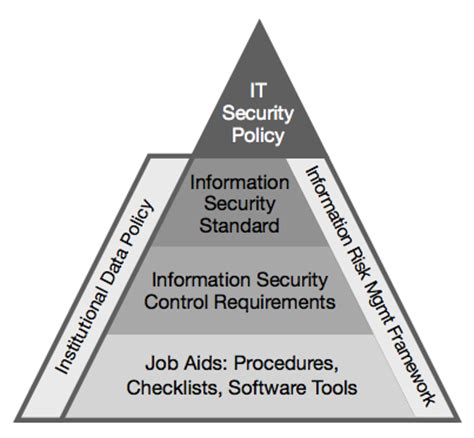 security standards template it security framework office of the cio