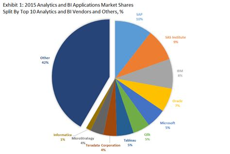 Top Mba Europe 2015 by Top 10 Analytics And Bi Software Vendors And Market