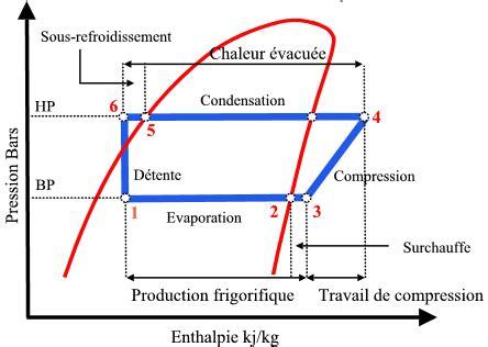 diagramme enthalpique r134a explication technicien en froid commercial et climatisation pdf