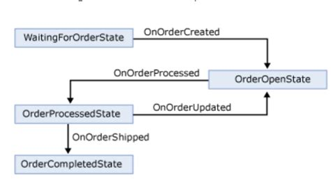 state machine workflow exle source code visual studio linking diagrams with the code