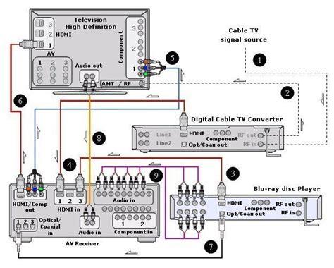 denon surround sound receiver wiring diagram denon get