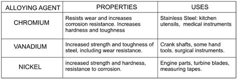 steel and its properties alloys