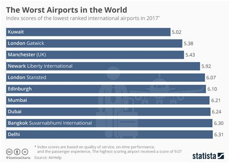 the meanest in the world chart the worst airports in the world statista