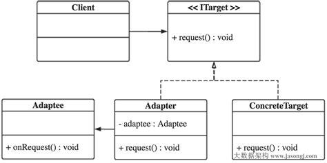 adapter pattern in java library java设计模式 八 适配器模式 为程序员服务