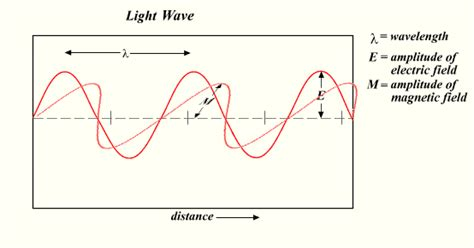 Light Is A Wave by File Light Wave Png Wikimedia Commons