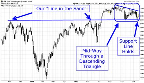 pattern day trader good or bad this week s trading proves how powerful this chart is