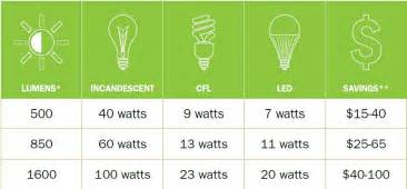 Led Light Bulb Comparison Chart Tips For Finding The Right Light Bulb