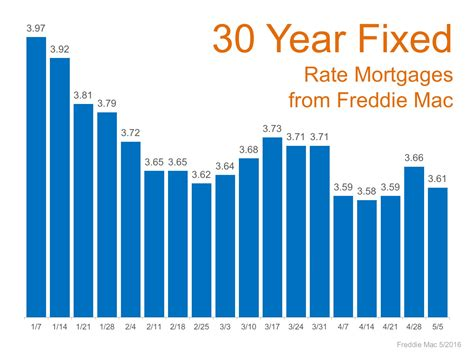 mortgage house interest rates mortgage rates 2016 remain at historic lows