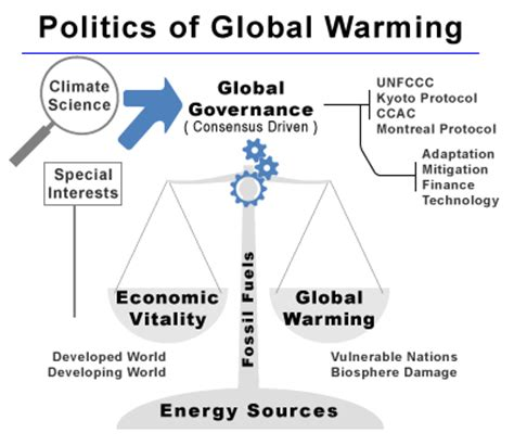 beyond politics the governance response to climate change business and policy books politics of global warming