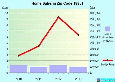 warren center pa zip code 18851 real estate home