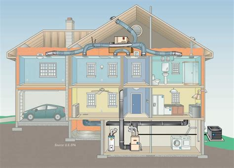 Home Hvac Unit by The Basics Complete Home Heating And Cooling System