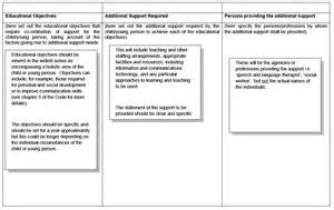 it support plan template supporting children s learning code of practice revised