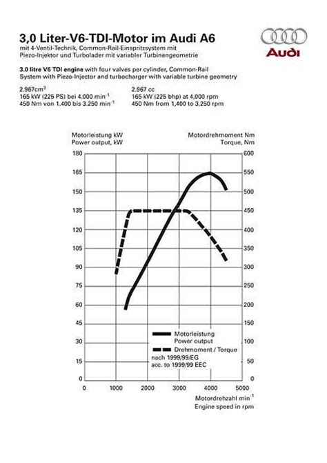 Audi A6 Drehmoment by Audi A6 3 0 Tdi Quattro Technische Daten Abmessungen