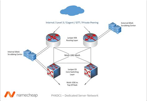best network diagrams what makes a dedicated server from namecheap better