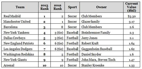 forbes announces the world s 50 most valuable sports teams