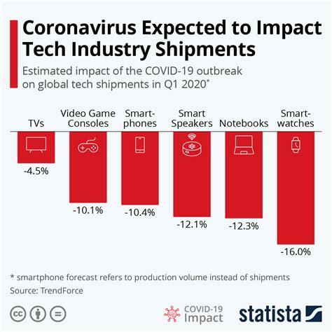 chart coronavirus expected  impact tech industry