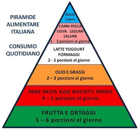 piramide alimentare aggiornata 25 migliori idee su piramide alimentare su