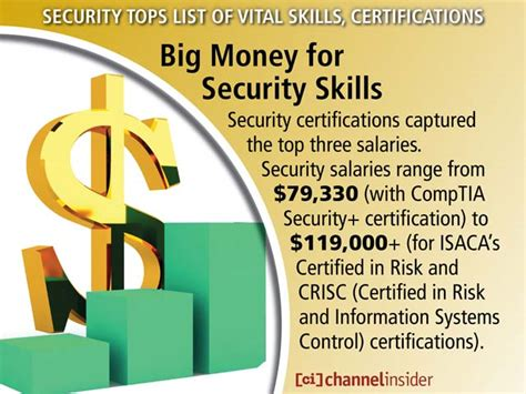 security tops list of vital skills certifications