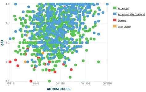 Humboldt State Mba Ranking humboldt state graph of gpa sat scores and act scores