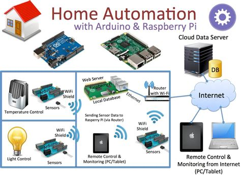 home automation information 28 images 8051 zigbee