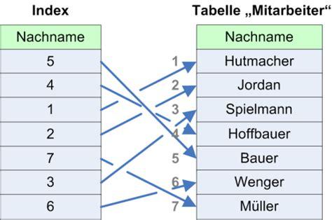 index tabelle indizierung mit access access im unternehmen