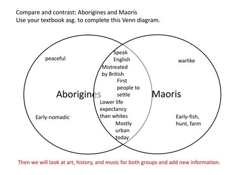 complete the venn diagram ppt compare and contrast aborigines and maoris use your