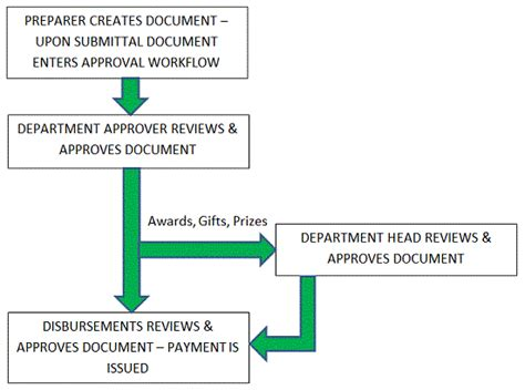 approval workflow diagram mypayments overview