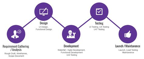 mobile app development process mobile application development company in jakarta indonesia