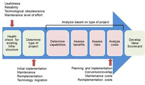 it infrastructure project plan template it infrastructure projects a framework for analysis