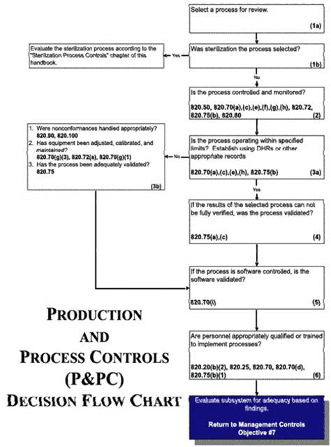 production and process controls p pc