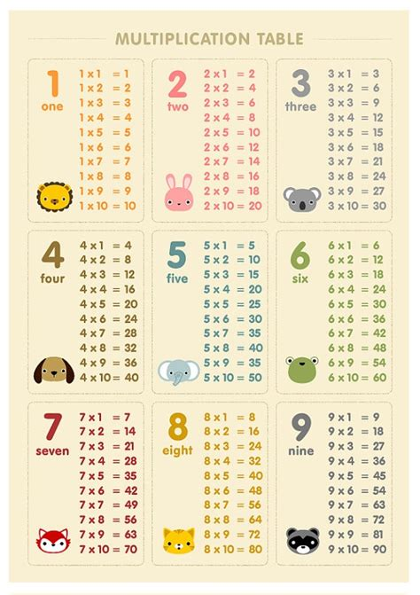 print multiplication table in unix multiplication table scuola pinterest
