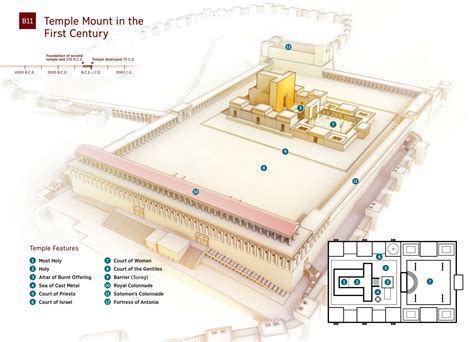 diagram of the temple in jerusalem image gallery jerusalem temple mount diagram