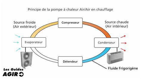 Fonctionnement Pompe à Chaleur 4330 by Fonctionnement Pompe A Chaleur Air Air