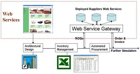 Stanford Supply Chain Mba by Interoperability And Supply Chain Project Summary