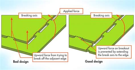 pcb layout guidelines circuit pcb designers need to know these panelization guidelines